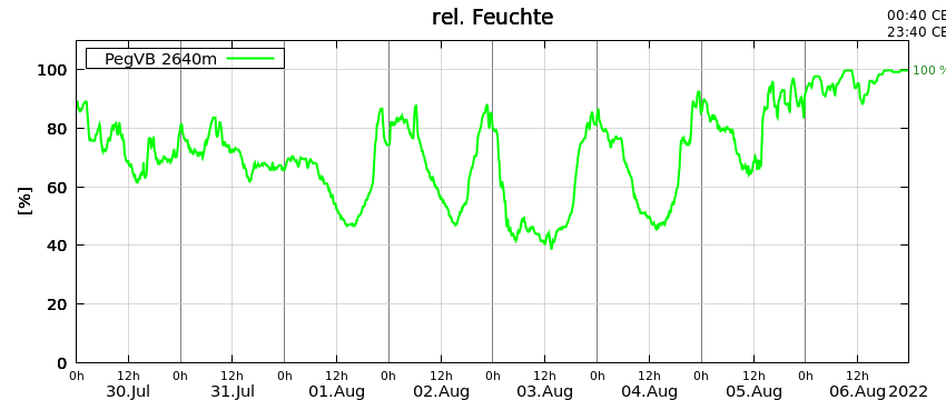 Plot of relative humidity at the Vernagtbach gauging station during the last 8 days