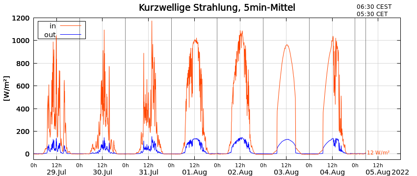 Plot of shortwave radiation at the Vernagtbach gauging station during the last 8 days