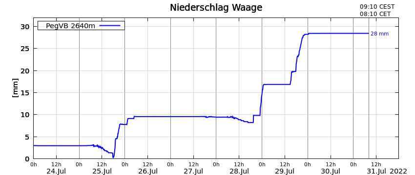 Plot of precipitation at the Vernagtbach gauging station during the last 8 days