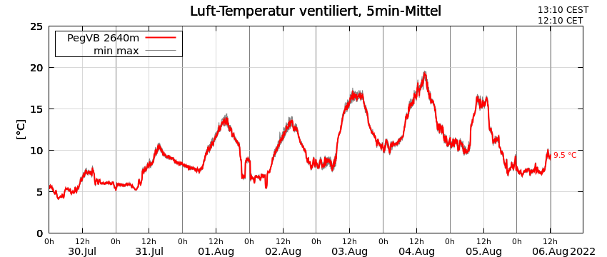 Plot of air temperature at the Vernagtbach gauging station during the last 8 days
