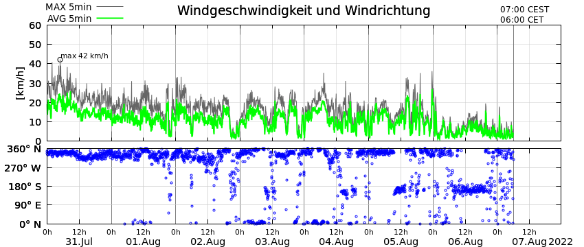 Plot of wind speed and direction at the Vernagtbach gauging station during the last 8 days